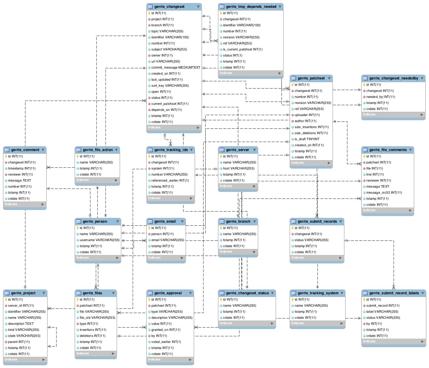 Database — Gerrie 0.2 documentation